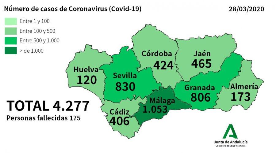 Córdoba suma 65 casos positivos por Coronavirus este sábado